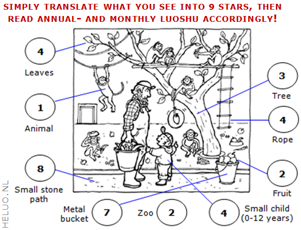 9 Star Ki Divination how to read annual and monthly Stars - Heluo Hill