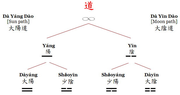 Heluo on Chinese cosmology Tai Ji, Dao, Yin and Yang