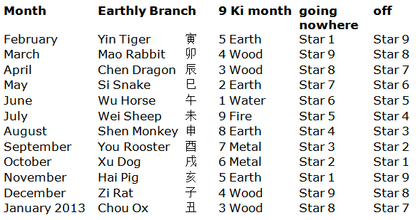 9 Star Ki and Chinese astrology - annual and monthly fate calculation