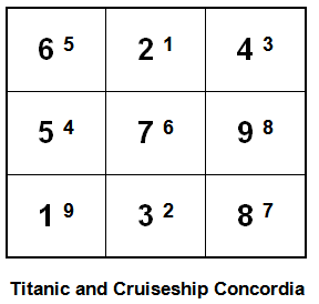 Heluo on 9 Star Ki predictions - Titanic and Costa Concordia