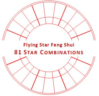 Heluo on Flying Star Feng Shui - 81 Star Combinations