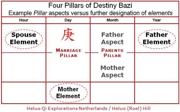 Heluo Four Pillars of Destiny Bazi - Chinese Astrology Horoscope elements