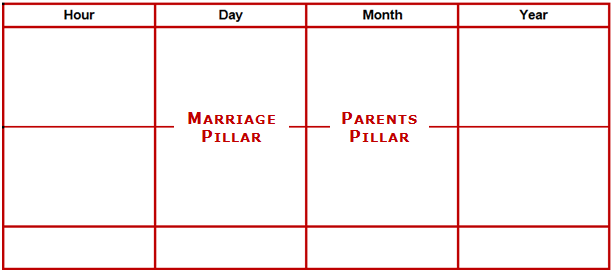 Heluo Four Pillars of Destiny Bazi - Marriage Pillar and Parents Pillar