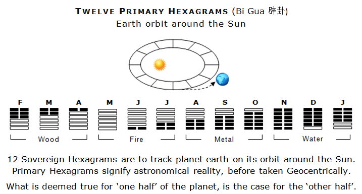 Feng Shui and Southern Hemisphere - Primary Hexagrams seasons