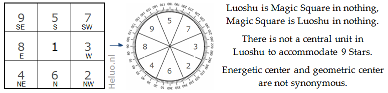 9 Star Ki and Feng Shui Luoshu versus Magic Square of 5 Earth - Heluo Hill