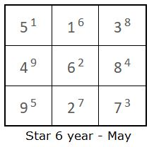 Heluo Hill Annual and monthly Stars prediction