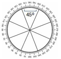 Feng Shui Chinese Compass Luopan eight directions - Heluo Hill